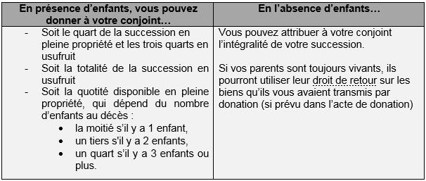 Succession Pour Avantager Votre Conjoint Pensez A La Donation Au